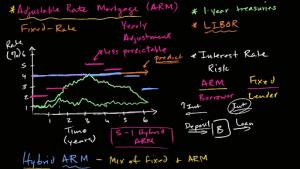 funzionamento dei tassi del mutuo
